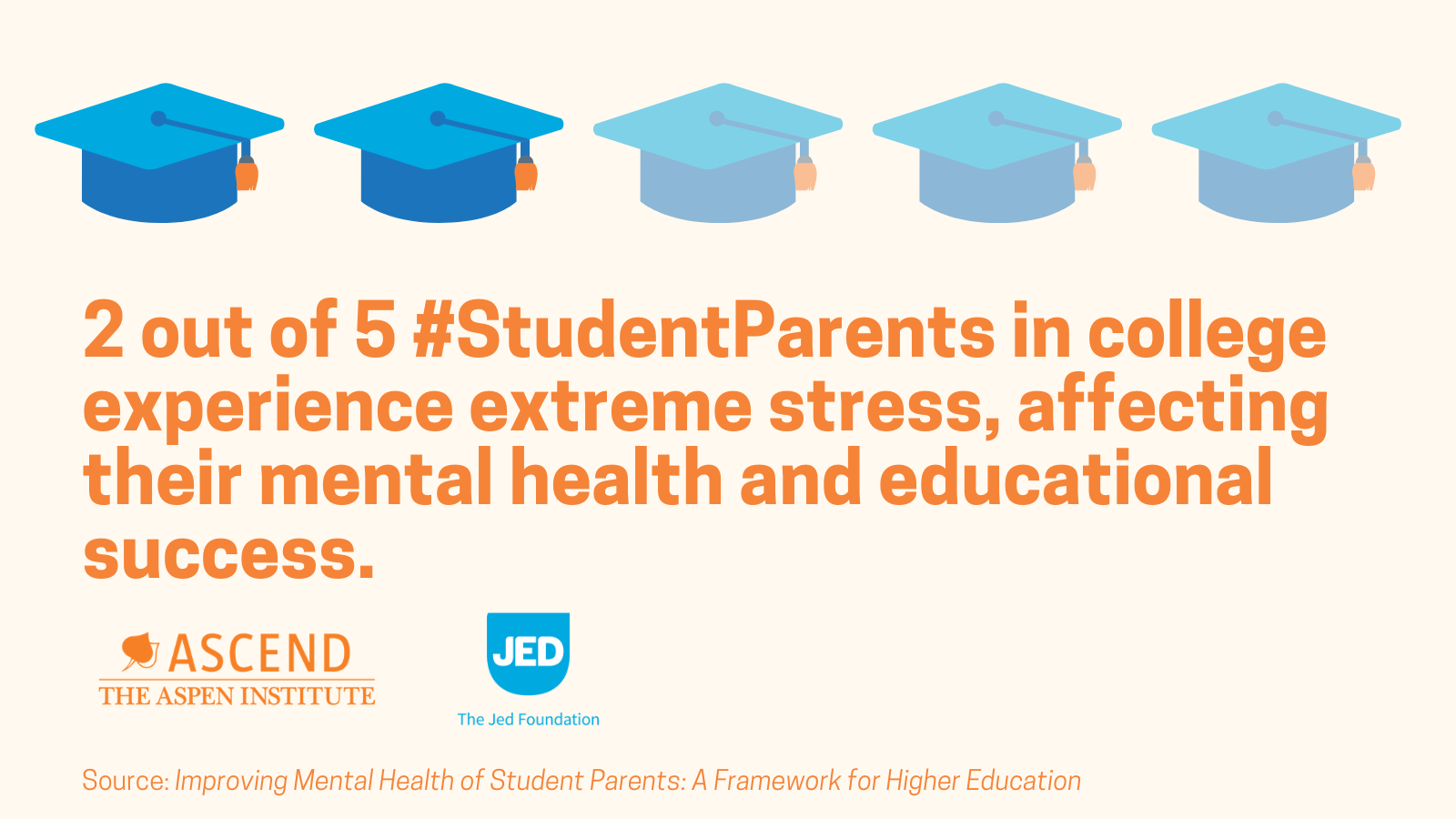 New Study: Student Parents in College Experience Unique Mental Health Challenges but Lack Access to Support on Campus